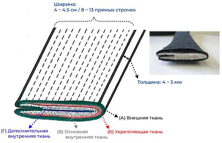 Схема тканевых слоев пояса