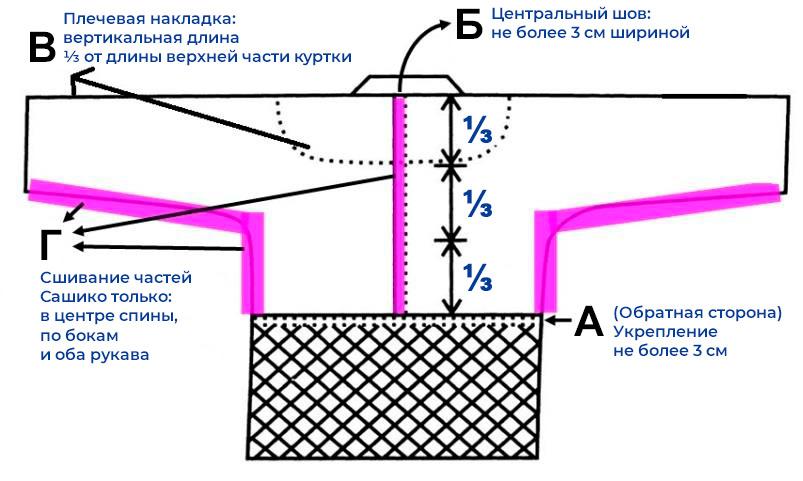 Схема раскроя задней части куртки